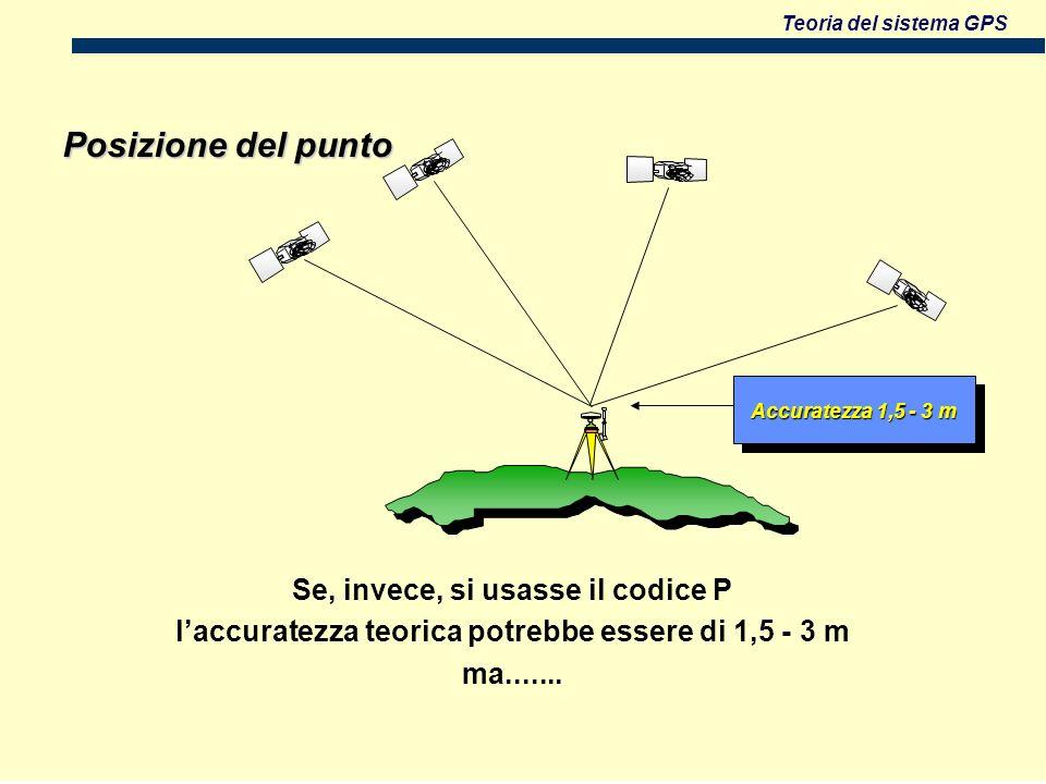 Teoria del sistema GPS Posizione del punto Accuratezza 1,5 - 3 m Se, invece, si usasse il codice P laccuratezza teorica potrebbe essere di 1,5 - 3 m ma.......