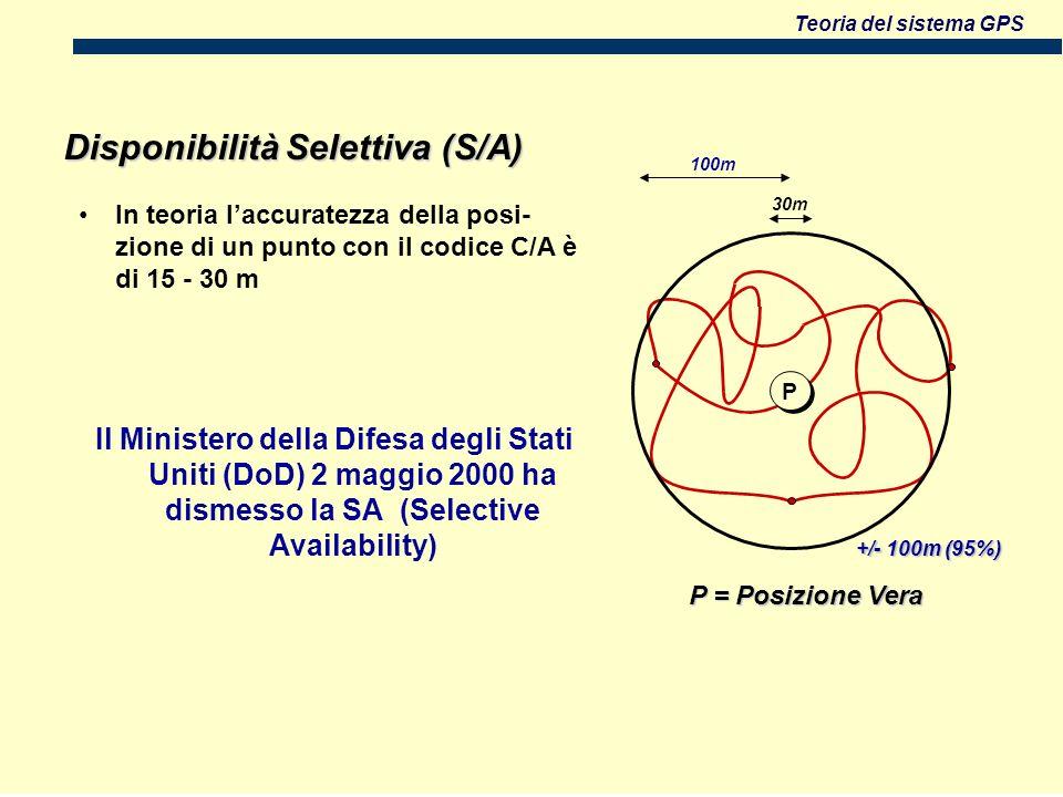 Teoria del sistema GPS +/- 100m (95%) Il Ministero della Difesa degli Stati Uniti (DoD) 2 maggio 2000 ha dismesso la SA (Selective Availability) P = Posizione Vera P P In teoria laccuratezza della posi- zione di un punto con il codice C/A è di 15 - 30 m Disponibilità Selettiva (S/A) 30m 100m