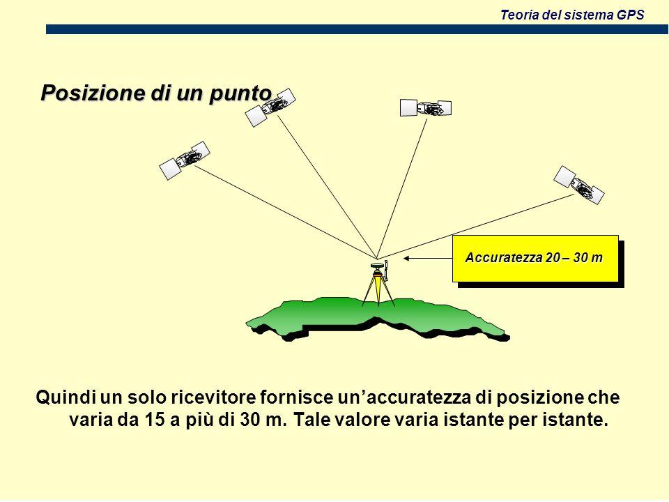 Teoria del sistema GPS Posizione di un punto Accuratezza 20 – 30 m Quindi un solo ricevitore fornisce unaccuratezza di posizione che varia da 15 a più di 30 m.