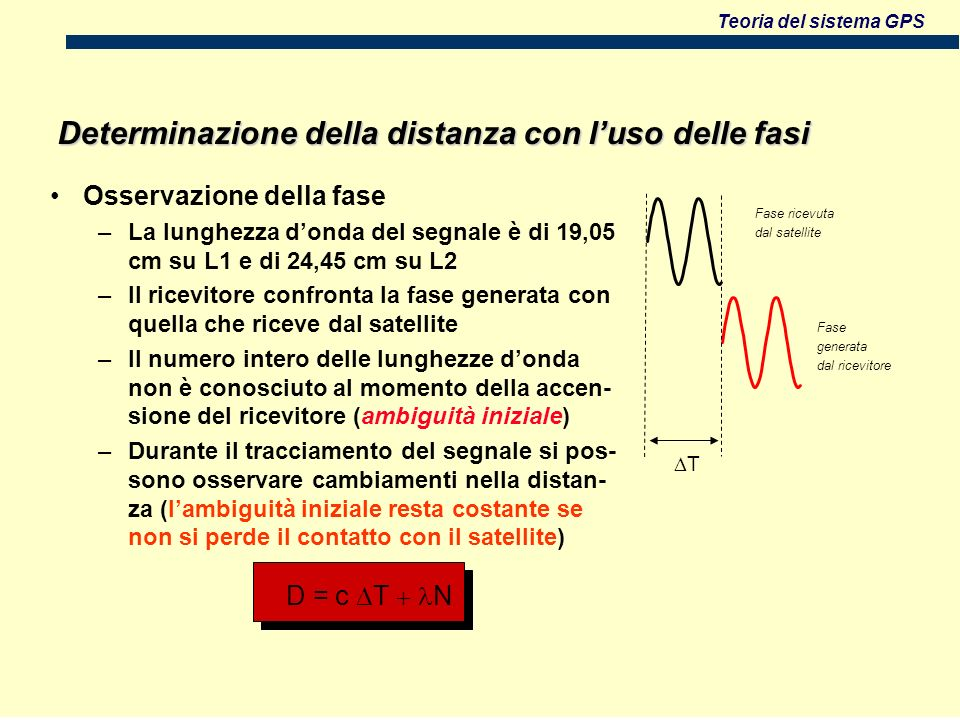 Teoria del sistema GPS D = c T N Determinazione della distanza con luso delle fasi Osservazione della fase –La lunghezza donda del segnale è di 19,05 cm su L1 e di 24,45 cm su L2 –Il ricevitore confronta la fase generata con quella che riceve dal satellite –Il numero intero delle lunghezze donda non è conosciuto al momento della accen- sione del ricevitore (ambiguità iniziale) –Durante il tracciamento del segnale si pos- sono osservare cambiamenti nella distan- za (lambiguità iniziale resta costante se non si perde il contatto con il satellite) T Fase ricevuta dal satellite Fase generata dal ricevitore