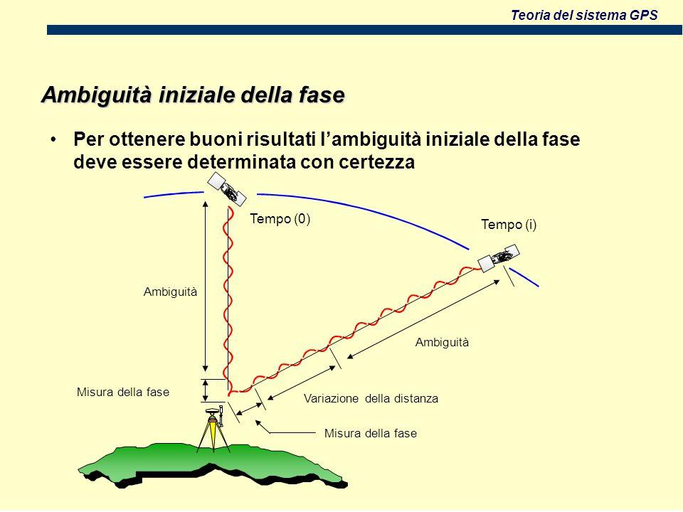 Teoria del sistema GPS Tempo (0) Ambiguità Tempo (i) Ambiguità Variazione della distanza Misura della fase Ambiguità iniziale della fase Per ottenere buoni risultati lambiguità iniziale della fase deve essere determinata con certezza Misura della fase