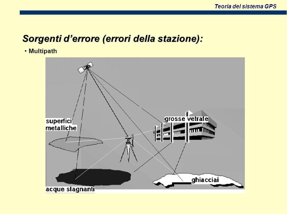 Teoria del sistema GPS Sorgenti derrore (errori della stazione): Multipath