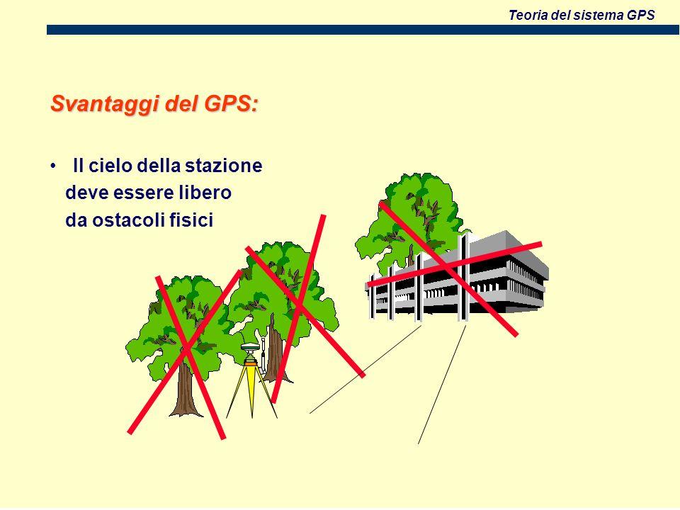 Teoria del sistema GPS Svantaggi del GPS: Il cielo della stazione deve essere libero da ostacoli fisici