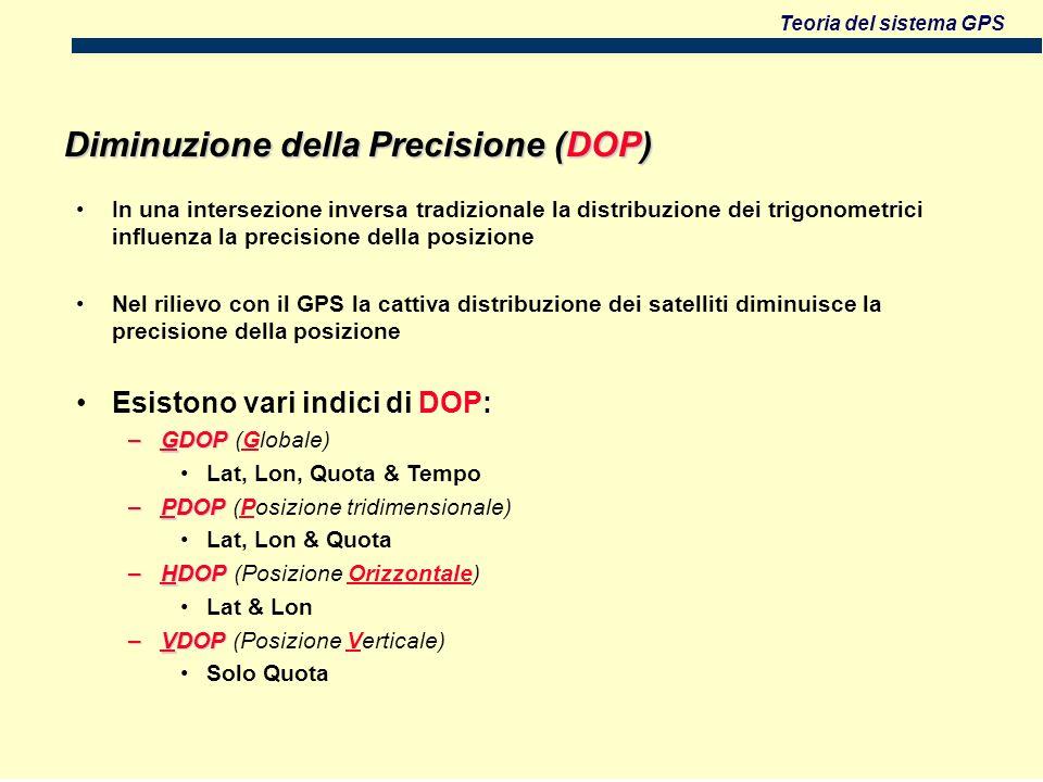 Teoria del sistema GPS In una intersezione inversa tradizionale la distribuzione dei trigonometrici influenza la precisione della posizione Nel rilievo con il GPS la cattiva distribuzione dei satelliti diminuisce la precisione della posizione Esistono vari indici di DOP: –GDOP –GDOP (Globale) Lat, Lon, Quota & Tempo –PDOP –PDOP (Posizione tridimensionale) Lat, Lon & Quota –HDOP –HDOP (Posizione Orizzontale) Lat & Lon –VDOP –VDOP (Posizione Verticale) Solo Quota Diminuzione della Precisione (DOP)