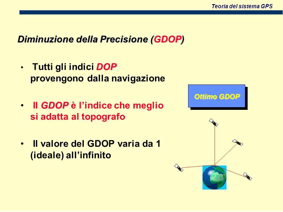 Teoria del sistema GPS Diminuzione della Precisione (GDOP) Ottimo GDOP DOP Tutti gli indici DOP provengono dalla navigazione GDOP Il GDOP è lindice che meglio si adatta al topografo Il valore del GDOP varia da 1 (ideale) allinfinito
