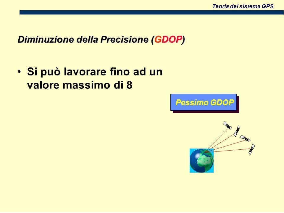 Teoria del sistema GPS Diminuzione della Precisione (GDOP) Si può lavorare fino ad un valore massimo di 8 Pessimo GDOP