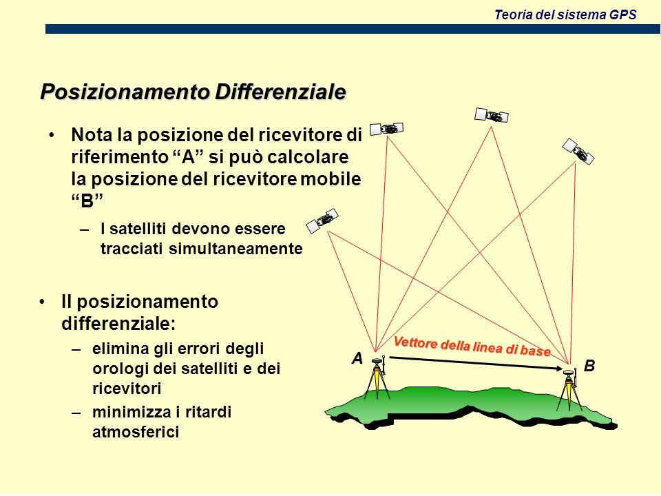 Teoria del sistema GPS Posizionamento Differenziale Nota la posizione del ricevitore di riferimento A si può calcolare la posizione del ricevitore mobile B –I satelliti devono essere tracciati simultaneamente Il posizionamento differenziale: –elimina gli errori degli orologi dei satelliti e dei ricevitori –minimizza i ritardi atmosferici Vettore della linea di base B A