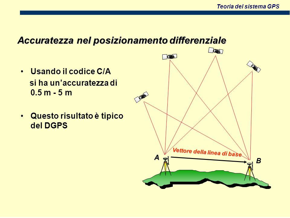 Teoria del sistema GPS Usando il codice C/A si ha unaccuratezza di 0.5 m - 5 m Questo risultato è tipico del DGPS Vettore della linea di base Accuratezza nel posizionamento differenziale B A