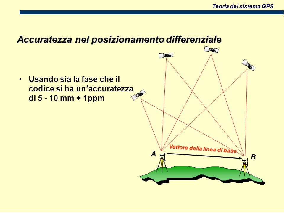 Teoria del sistema GPS Usando sia la fase che il codice si ha unaccuratezza di 5 - 10 mm + 1ppm Vettore della linea di base Accuratezza nel posizionamento differenziale B A