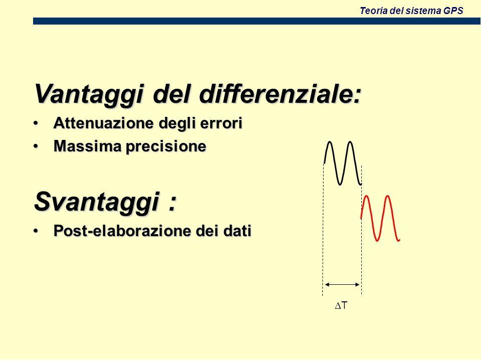 Teoria del sistema GPS Vantaggi del differenziale: Attenuazione degli erroriAttenuazione degli errori Massima precisioneMassima precisione Svantaggi : Post-elaborazione dei datiPost-elaborazione dei dati T