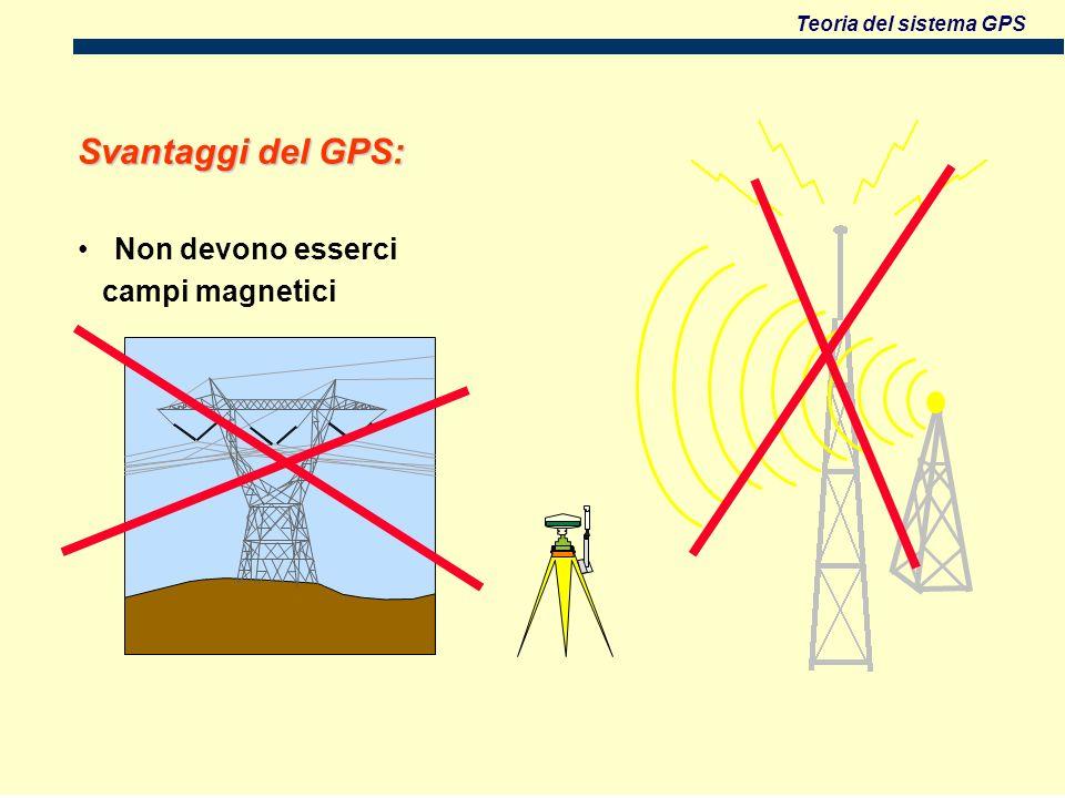 Teoria del sistema GPS Svantaggi del GPS: Non devono esserci campi magnetici