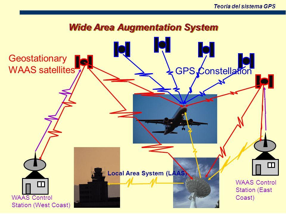 Teoria del sistema GPS Wide Area Augmentation System Geostationary WAAS satellites GPS Constellation WAAS Control Station (West Coast) Local Area System (LAAS) WAAS Control Station (East Coast)