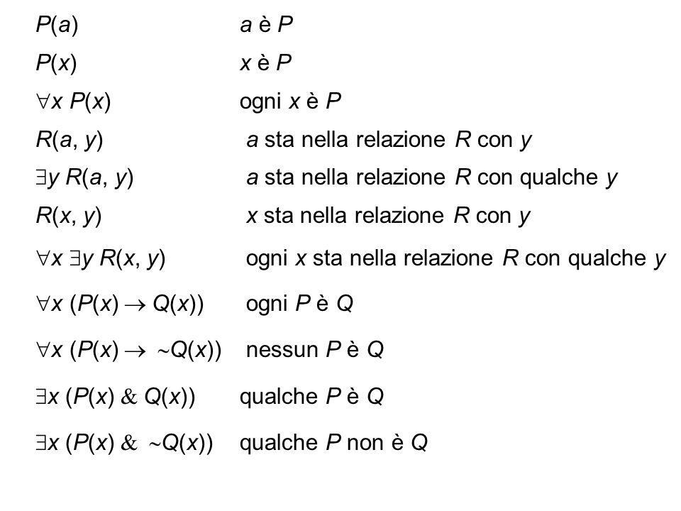 P(a)a è P P(x)x è P x P(x)ogni x è P R(a, y) a sta nella relazione R con y y R(a, y) a sta nella relazione R con qualche y R(x, y) x sta nella relazio