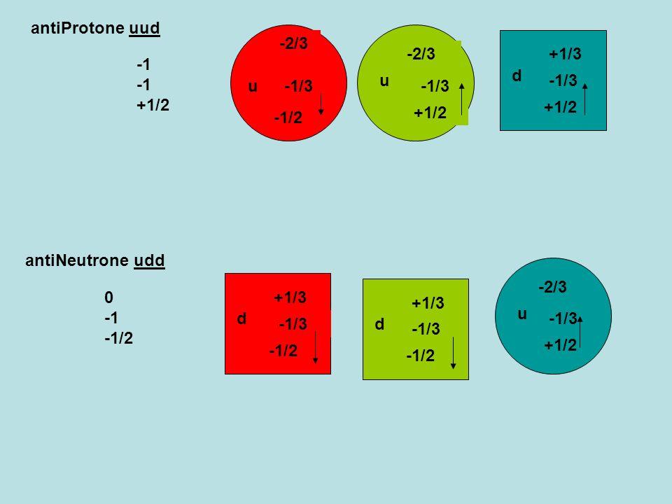 -1/2 u -2/3 -1/3 u -2/3 -1/3 +1/2 u -2/3 -1/3 +1/2 d +1/3 -1/3 +1/2 d +1/3 -1/3 -1/2 d +1/3 -1/3 -1/2 antiProtone uud antiNeutrone udd -1 -1 +1/2 0 -1
