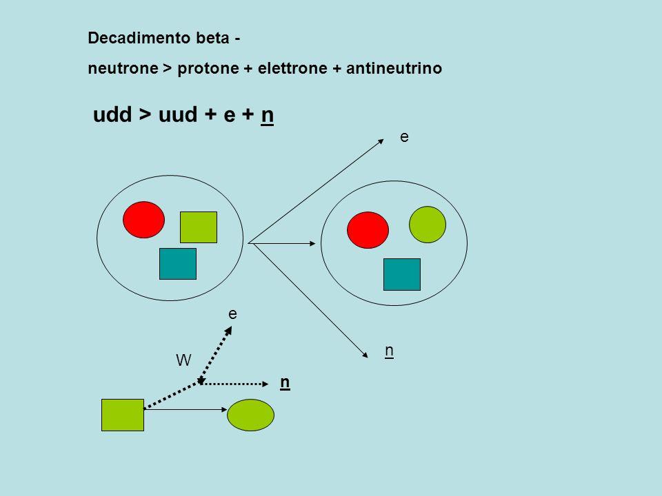 Decadimento beta - neutrone > protone + elettrone + antineutrino udd > uud + e + n e n W e n