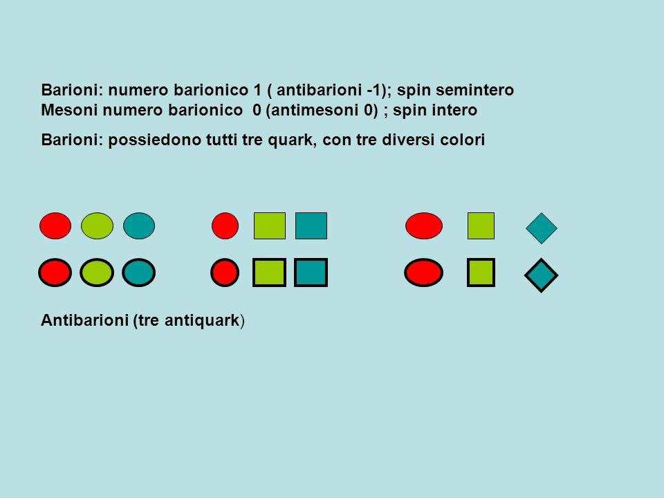 Barioni: numero barionico 1 ( antibarioni -1); spin semintero Mesoni numero barionico 0 (antimesoni 0) ; spin intero Barioni: possiedono tutti tre qua