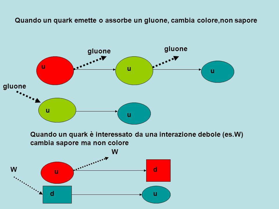 Quando un quark emette o assorbe un gluone, cambia colore,non sapore u u gluone u u u Quando un quark è interessato da una interazione debole (es.W) c
