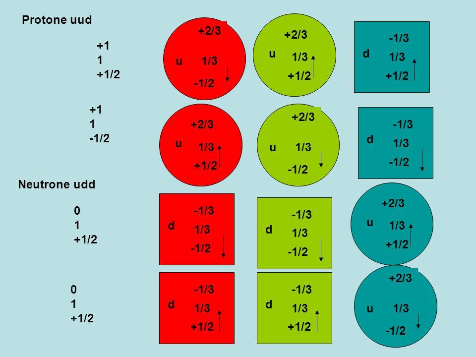 -1/2 u -2/3 -1/3 -1/2 u +2/3 1/3 d +1/3 -1/3 +1/2 d -1/3 1/3 +1/2 Mesone pione + -1 0 0 d u +1 0 0 Mesone pione - d u