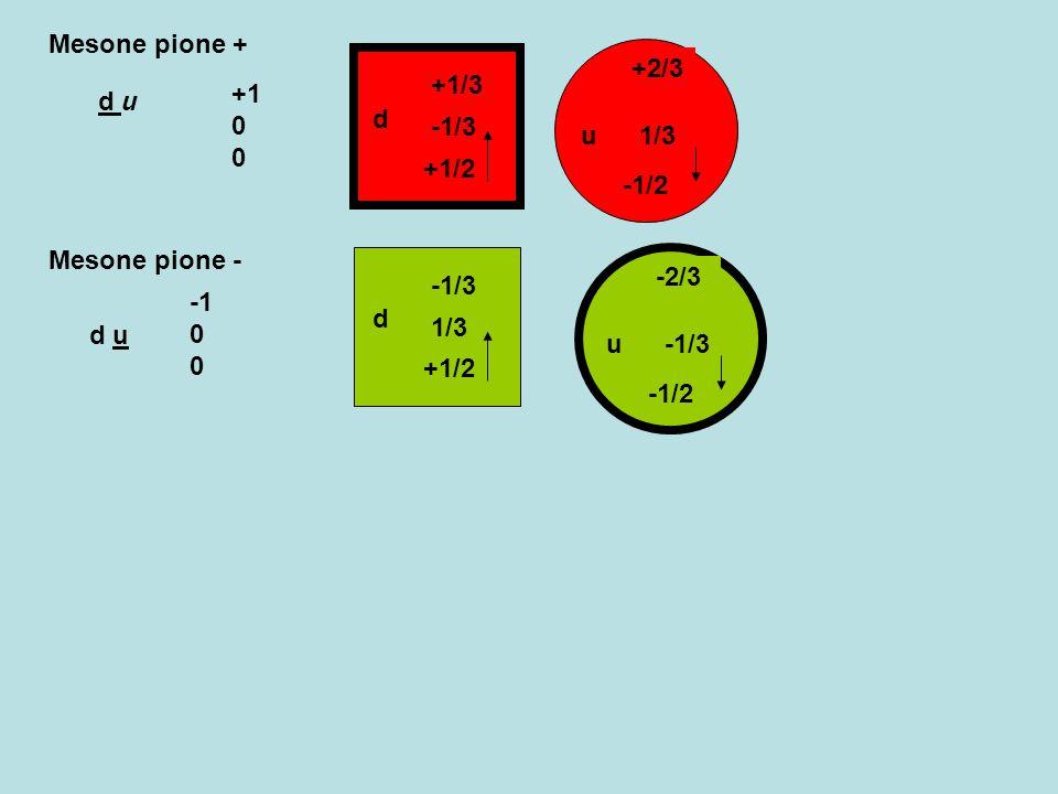 -1/2 u -2/3 -1/3 u -2/3 -1/3 +1/2 u -2/3 -1/3 +1/2 d +1/3 -1/3 +1/2 d +1/3 -1/3 -1/2 d +1/3 -1/3 -1/2 antiProtone uud antiNeutrone udd -1 -1 +1/2 0 -1 -1/2