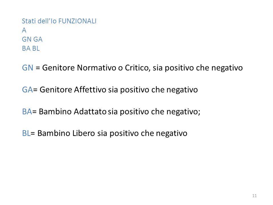 Stati dellIo FUNZIONALI A GN GA BA BL GN = Genitore Normativo o Critico, sia positivo che negativo GA= Genitore Affettivo sia positivo che negativo BA