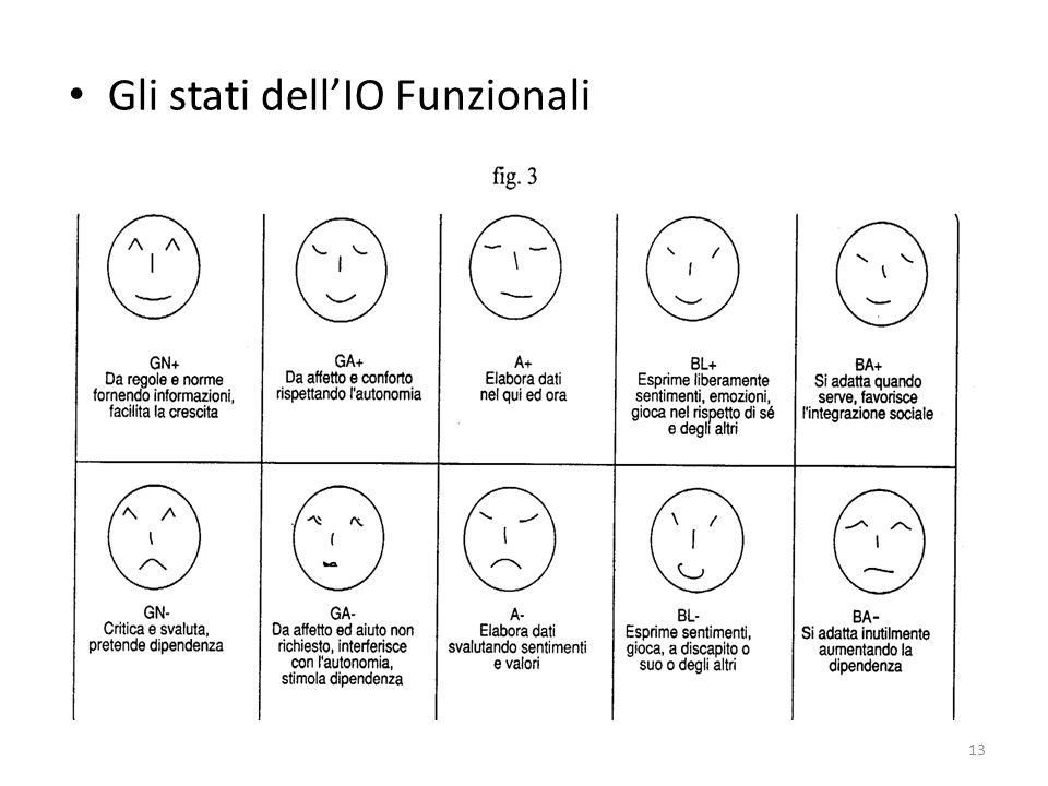 Gli stati dellIO Funzionali 13