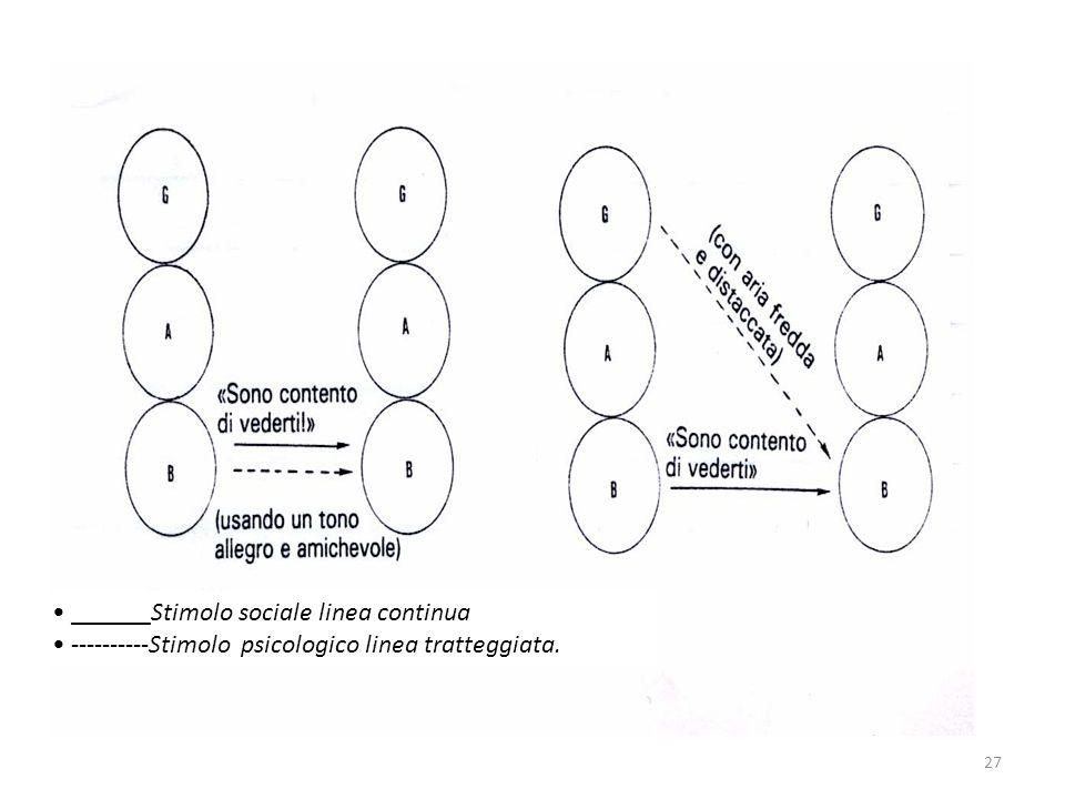 ______Stimolo sociale linea continua ----------Stimolo psicologico linea tratteggiata. 27