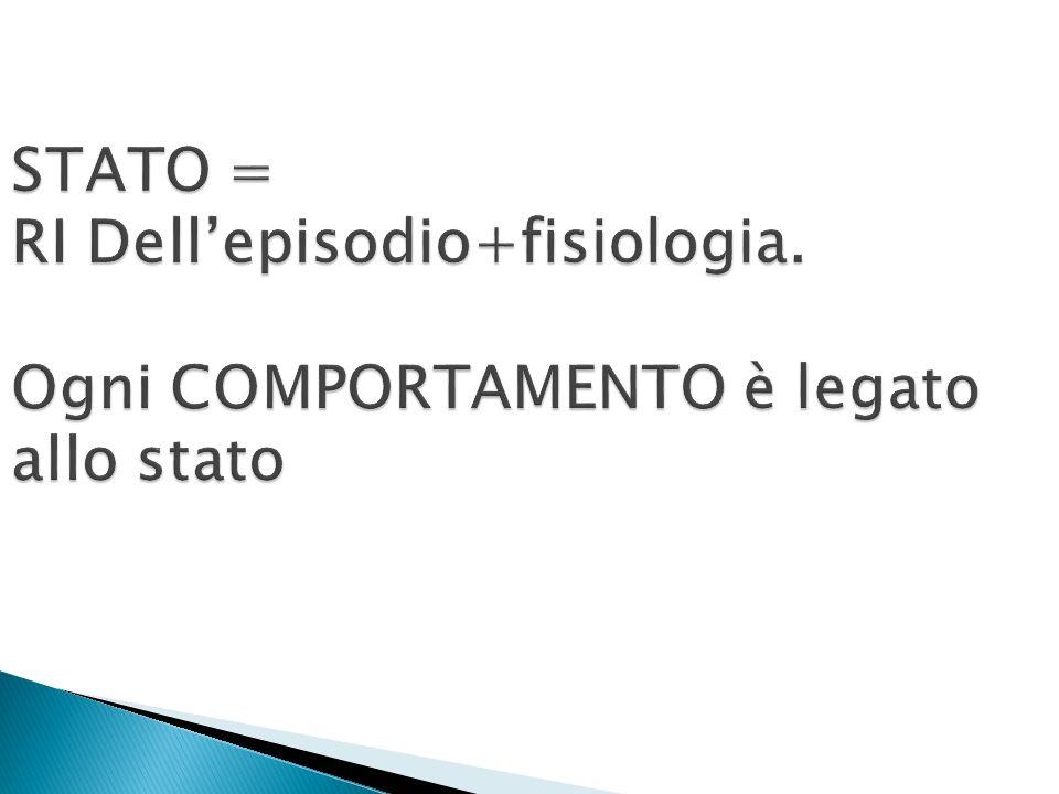 STATO = RI Dellepisodio+fisiologia. Ogni COMPORTAMENTO è legato allo stato