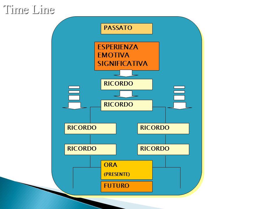 Time Line PASSATO ESPERIENZA EMOTIVA SIGNIFICATIVA RICORDO ORA (PRESENTE) FUTURO