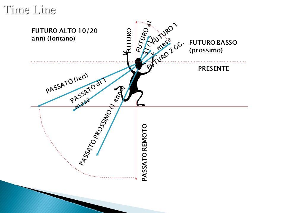Time Line FUTURO ALTO 10/20 anni (lontano) PASSATO (ieri) PASSATO di 1 mese PASSATO PROSSIMO (1 anno) PASSATO REMOTO FUTURO FUTURO al 31/12 FUTURO 1 mese FUTURO 2 GG.