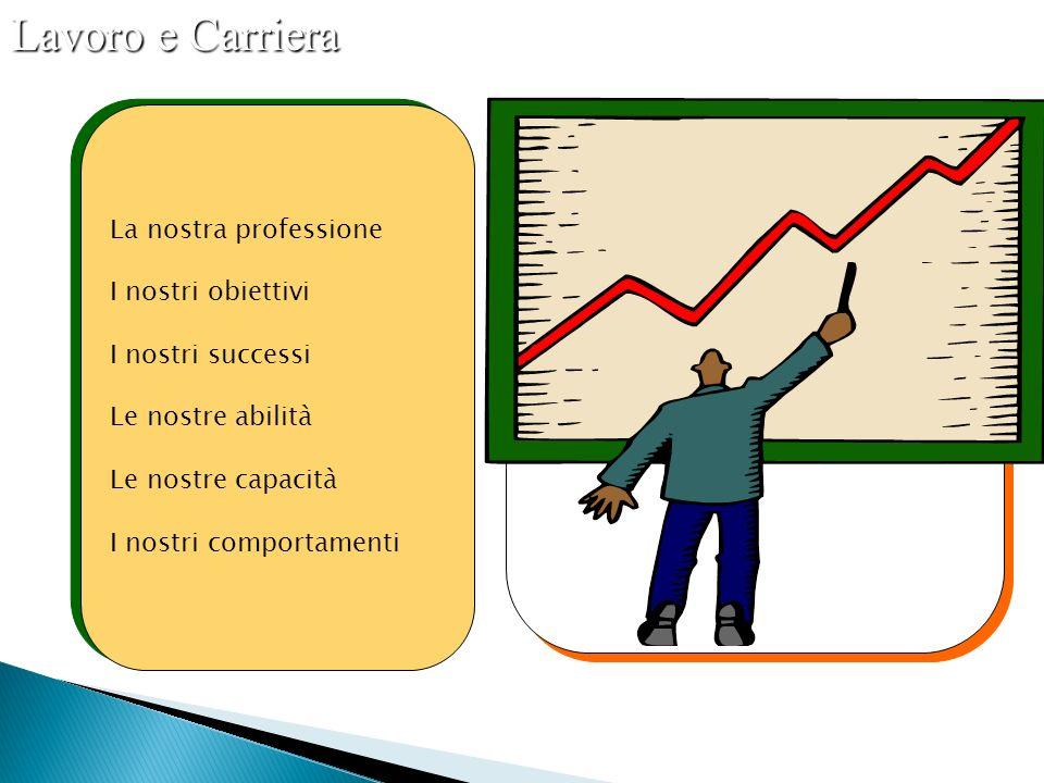 La nostra professione I nostri obiettivi I nostri successi Le nostre abilità Le nostre capacità I nostri comportamenti La nostra professione I nostri obiettivi I nostri successi Le nostre abilità Le nostre capacità I nostri comportamenti Lavoro e Carriera