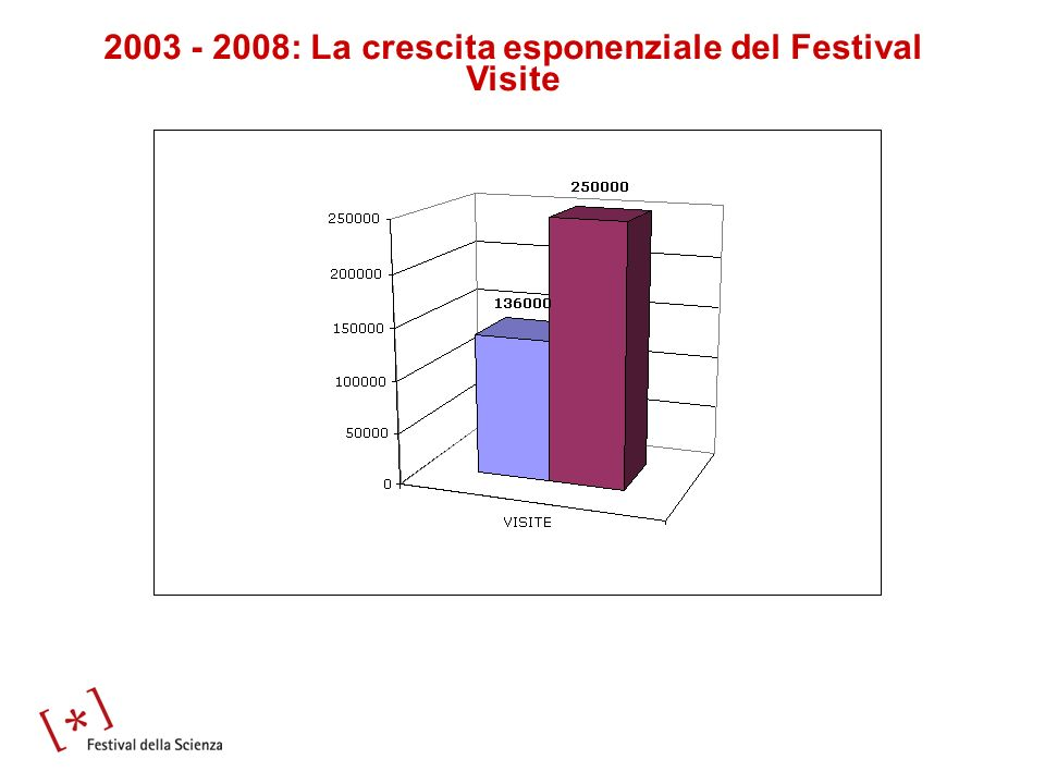 2003 - 2008: La crescita esponenziale del Festival Visite