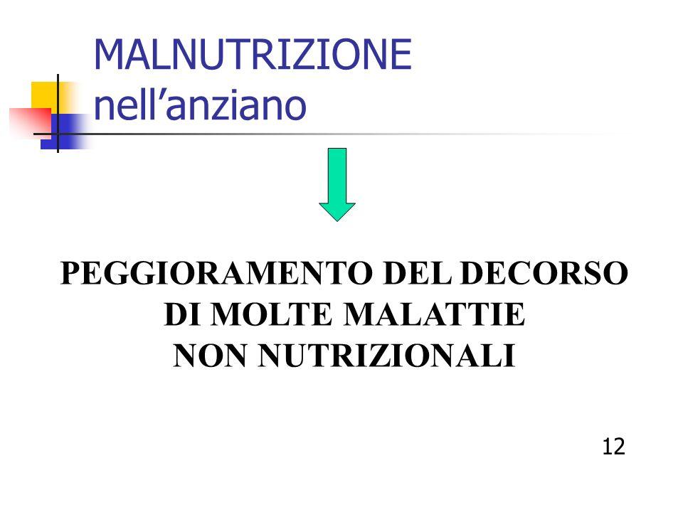 MALNUTRIZIONE nellanziano PEGGIORAMENTO DEL DECORSO DI MOLTE MALATTIE NON NUTRIZIONALI 12