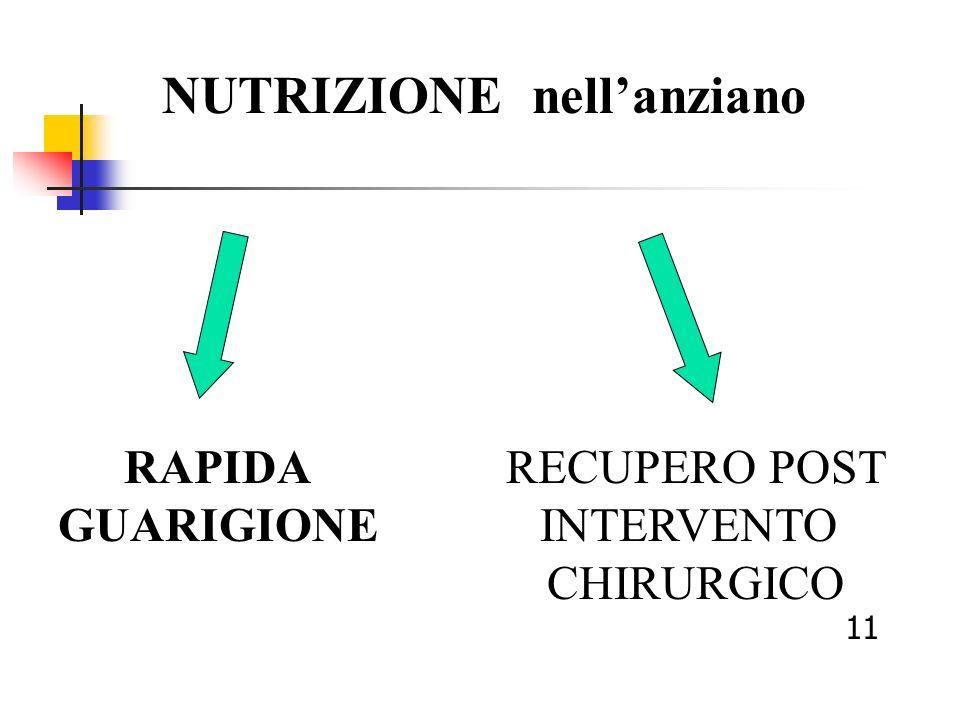 RAPIDA GUARIGIONE NUTRIZIONE nellanziano RECUPERO POST INTERVENTO CHIRURGICO 11