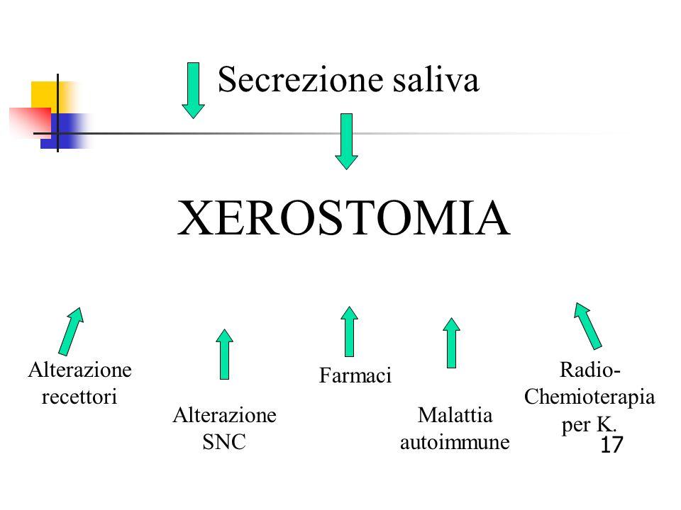 Secrezione saliva XEROSTOMIA Alterazione recettori Alterazione SNC Farmaci Malattia autoimmune Radio- Chemioterapia per K. 17