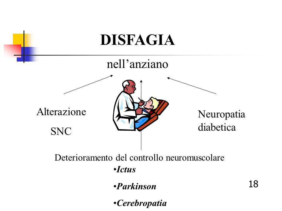 DISFAGIA nellanziano Alterazione SNC Deterioramento del controllo neuromuscolare Neuropatia diabetica Ictus Parkinson Cerebropatia 18