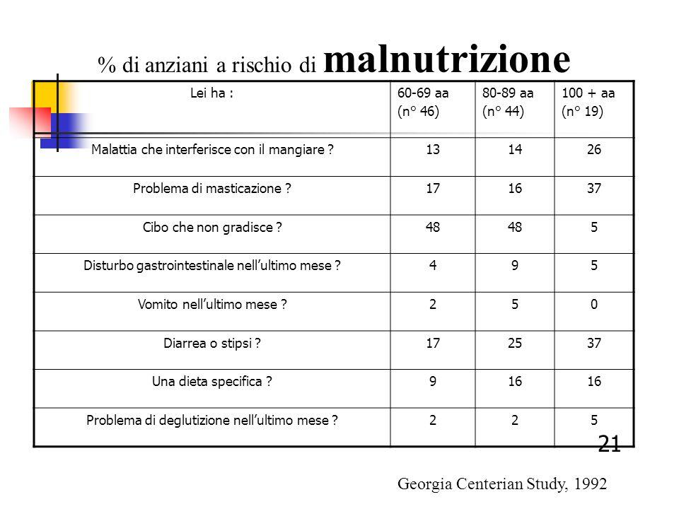 Lei ha :60-69 aa (n° 46) 80-89 aa (n° 44) 100 + aa (n° 19) Malattia che interferisce con il mangiare ?131426 Problema di masticazione ?171637 Cibo che