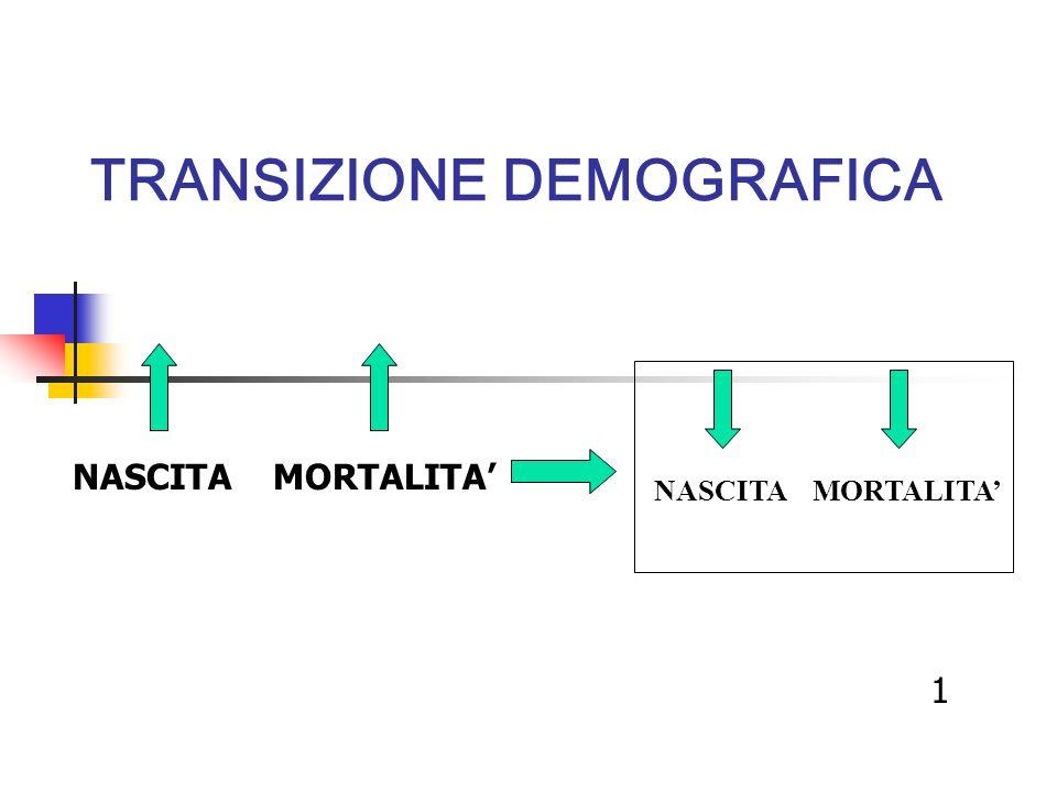 TRANSIZIONE DEMOGRAFICA NASCITA MORTALITA 1