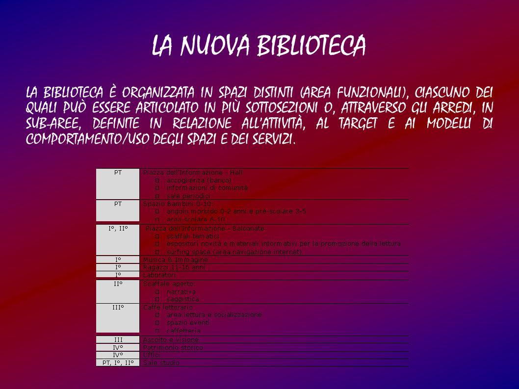 LA BIBLIOTECA È ORGANIZZATA IN SPAZI DISTINTI (AREA FUNZIONALI), CIASCUNO DEI QUALI PUÒ ESSERE ARTICOLATO IN PIÙ SOTTOSEZIONI O, ATTRAVERSO GLI ARREDI, IN SUB-AREE, DEFINITE IN RELAZIONE ALLATTIVITÀ, AL TARGET E AI MODELLI DI COMPORTAMENTO/USO DEGLI SPAZI E DEI SERVIZI.