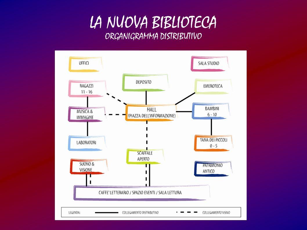 LA NUOVA BIBLIOTECA ORGANIGRAMMA DISTRIBUTIVO