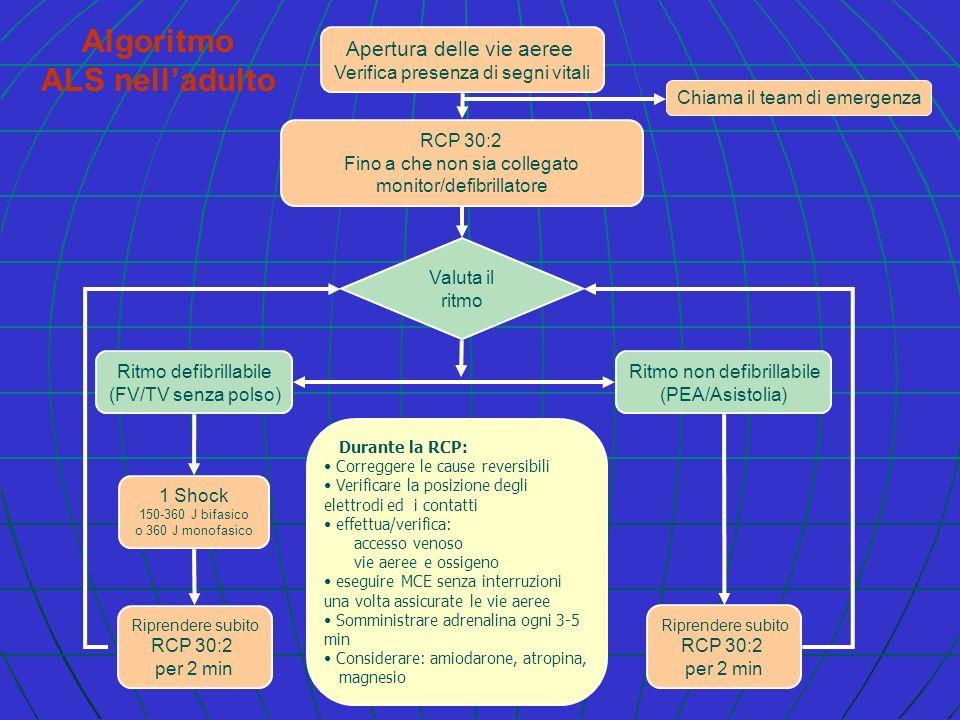 Algoritmo ALS nelladulto RCP 30:2 Fino a che non sia collegato monitor/defibrillatore Valuta il ritmo Ritmo defibrillabile (FV/TV senza polso) Ritmo n