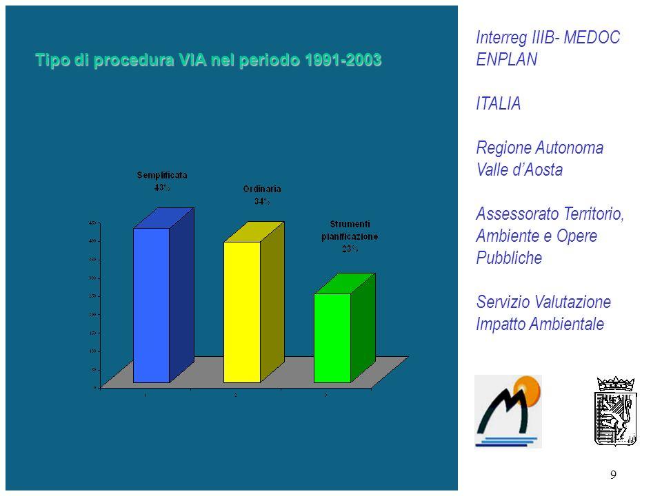 9 Tipo di procedura VIA nel periodo 1991-2003 Interreg IIIB- MEDOC ENPLAN ITALIA Regione Autonoma Valle dAosta Assessorato Territorio, Ambiente e Opere Pubbliche Servizio Valutazione Impatto Ambientale