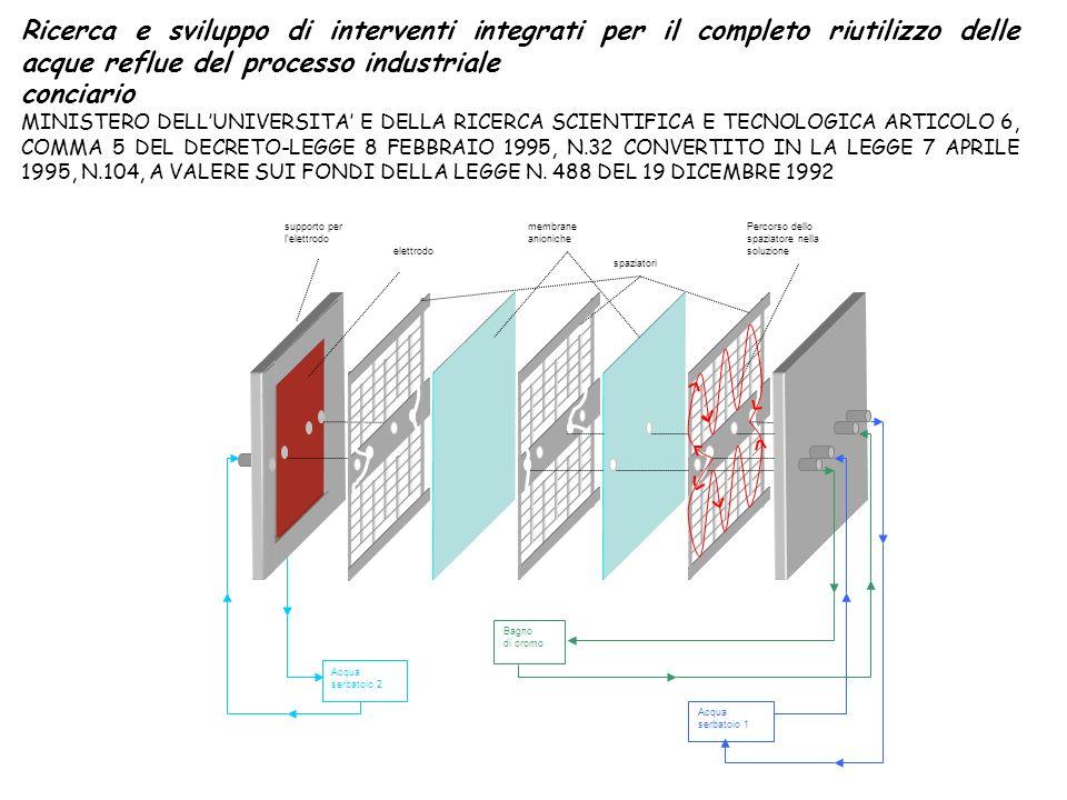 Ricerca e sviluppo di interventi integrati per il completo riutilizzo delle acque reflue del processo industriale conciario MINISTERO DELLUNIVERSITA E