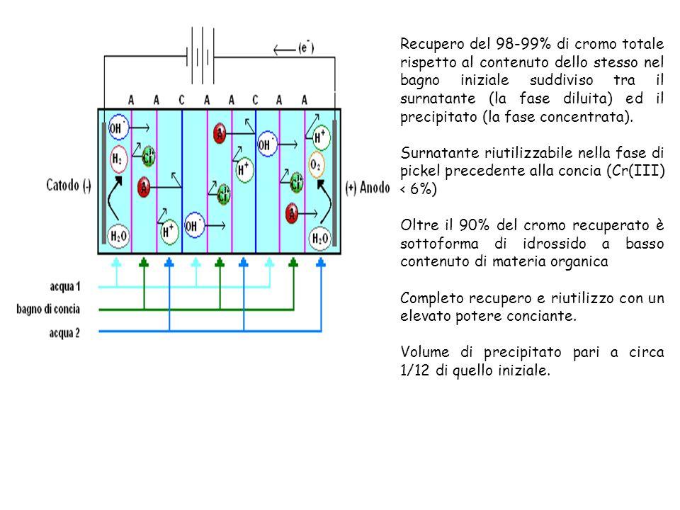 Recupero del 98-99% di cromo totale rispetto al contenuto dello stesso nel bagno iniziale suddiviso tra il surnatante (la fase diluita) ed il precipit