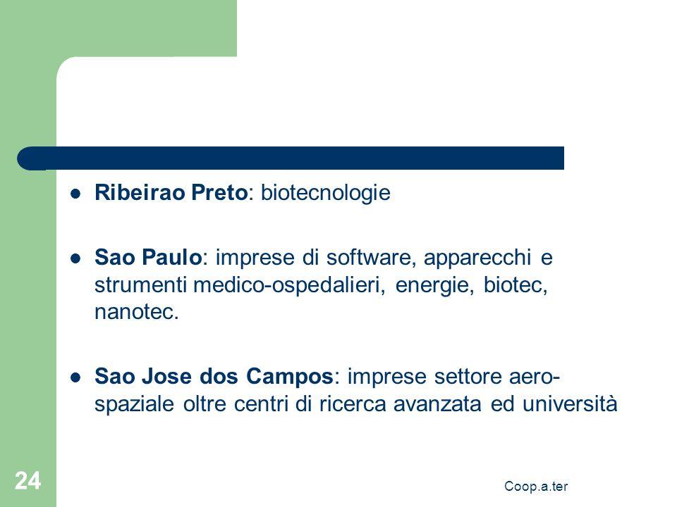 Coop.a.ter 24 Ribeirao Preto: biotecnologie Sao Paulo: imprese di software, apparecchi e strumenti medico-ospedalieri, energie, biotec, nanotec. Sao J