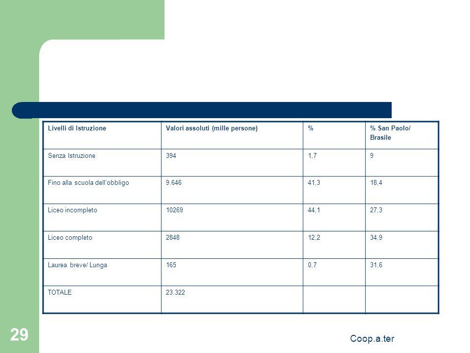 Coop.a.ter 29 Livelli di IstruzioneValori assoluti (mille persone)% San Paolo/ Brasile Senza Istruzione3941,79 Fino alla scuola dellobbligo9.64641,318