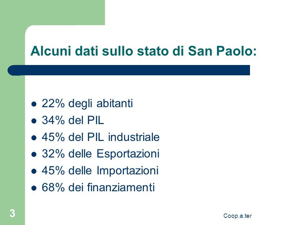 Coop.a.ter 3 Alcuni dati sullo stato di San Paolo: 22% degli abitanti 34% del PIL 45% del PIL industriale 32% delle Esportazioni 45% delle Importazioni 68% dei finanziamenti