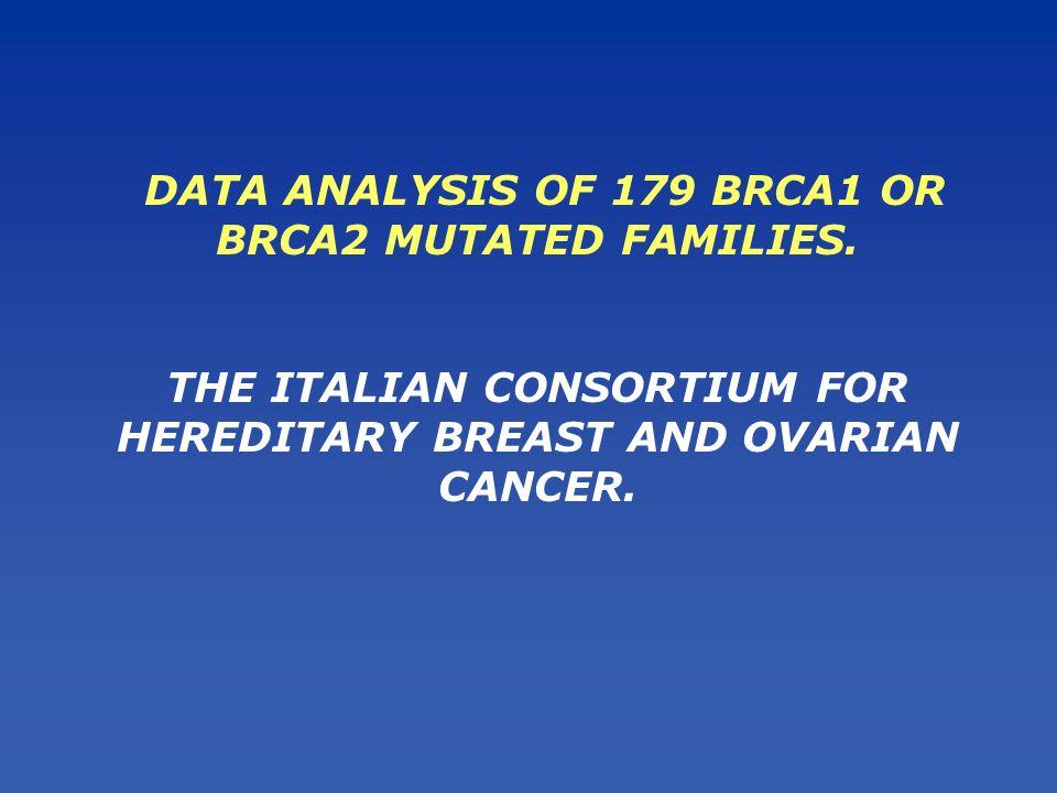 DATABASES Italian Consortium for Hereditary breast and ovarian cancer 179 families BRCA mutated Milano Pisa Padova ModenaChieti-Aquila Aviano 104 families BRCA1 mutated75 families BRCA2 mutated