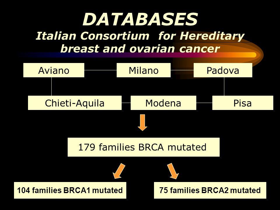 *Partecipant Units: Co-ordinating unit: Generoso Bevilacqua, M.