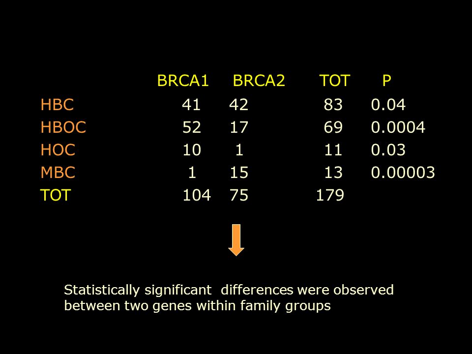 BRCA1 BRCA2 TOT P HBC4142830.04 HBOC 5217690.0004 HOC10 1110.03 MBC 115130.00003 TOT10475 179 Statistically significant differences were observed between two genes within family groups