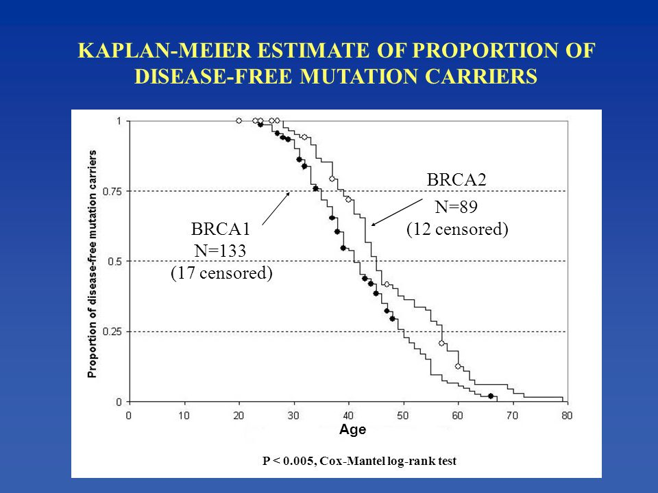 KAPLAN-MEIER ESTIMATE OF PROPORTION OF DISEASE-FREE MUTATION CARRIERS Age BRCA1 BRCA2 N=133 (17 censored) N=89 (12 censored) P < 0.005, Cox-Mantel log-rank test